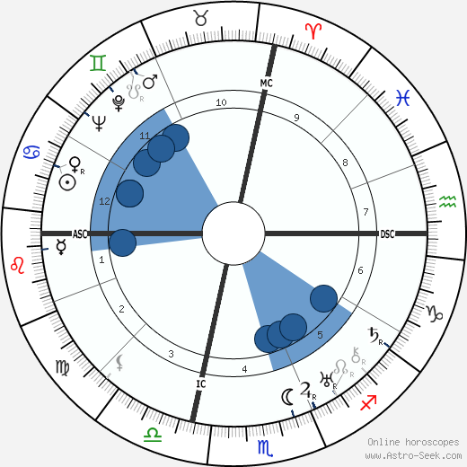 George Antheil wikipedia, horoscope, astrology, instagram