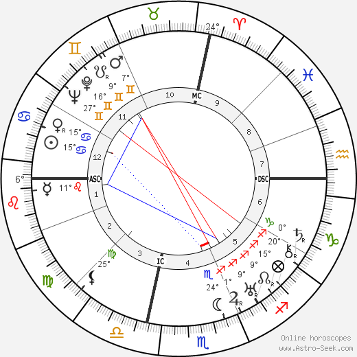 George Antheil birth chart, biography, wikipedia 2017, 2018