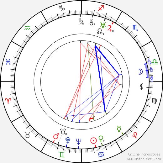 Guy Endore birth chart, Guy Endore astro natal horoscope, astrology