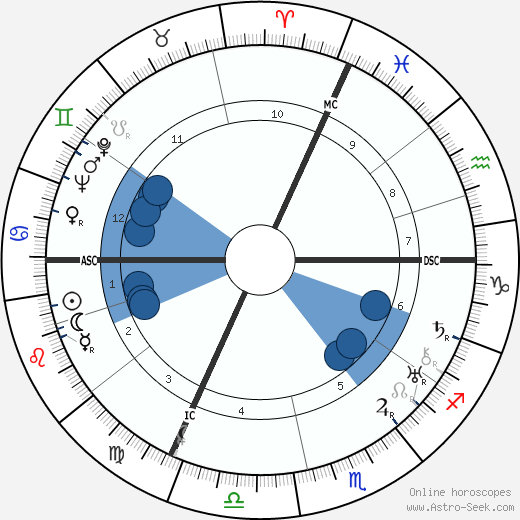 Hans Haug wikipedia, horoscope, astrology, instagram