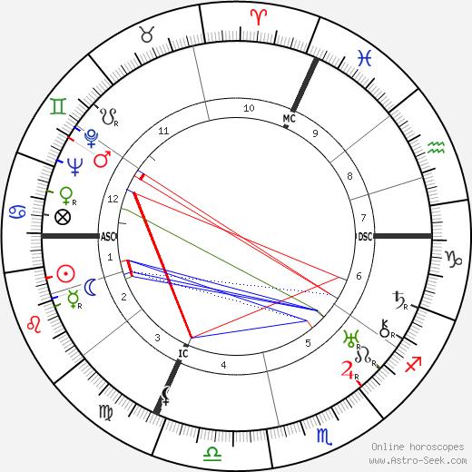 Hans Haug день рождения гороскоп, Hans Haug Натальная карта онлайн
