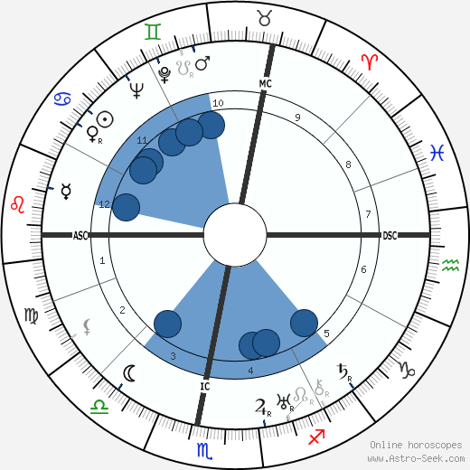 Herbert A. Lohlein wikipedia, horoscope, astrology, instagram