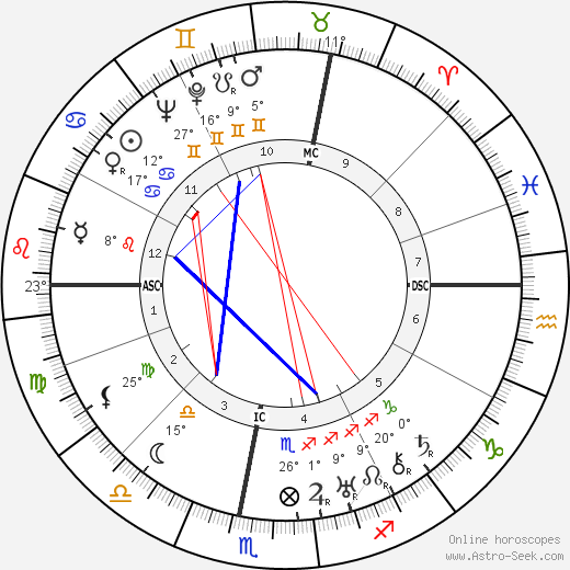 Herbert A. Lohlein birth chart, biography, wikipedia 2018, 2019