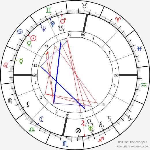 Herbert A. Lohlein день рождения гороскоп, Herbert A. Lohlein Натальная карта онлайн