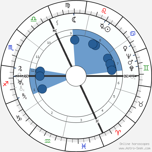 Hermann Esser wikipedia, horoscope, astrology, instagram