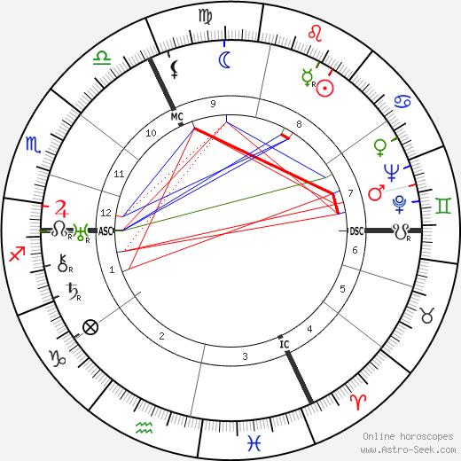 Hermann Esser tema natale, oroscopo, Hermann Esser oroscopi gratuiti, astrologia