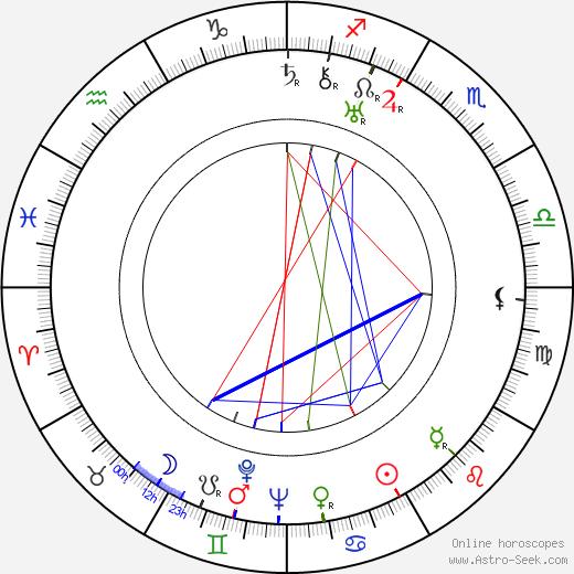 Karel Dodal tema natale, oroscopo, Karel Dodal oroscopi gratuiti, astrologia