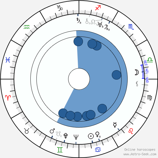 Lech Madalinski wikipedia, horoscope, astrology, instagram