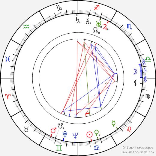 Lech Madalinski birth chart, Lech Madalinski astro natal horoscope, astrology