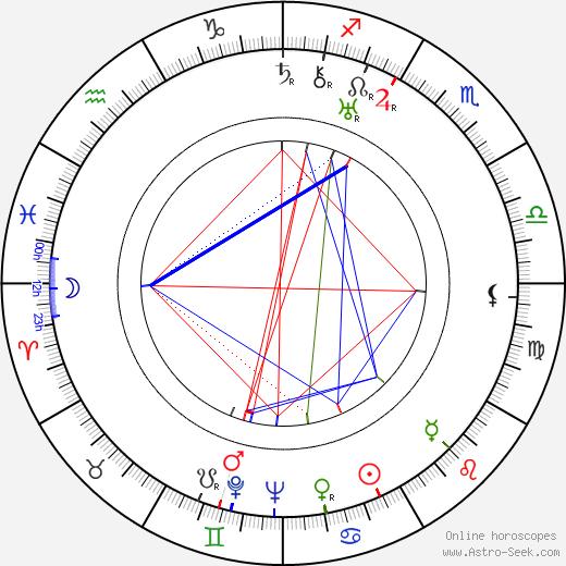 Marcel Dalio birth chart, Marcel Dalio astro natal horoscope, astrology