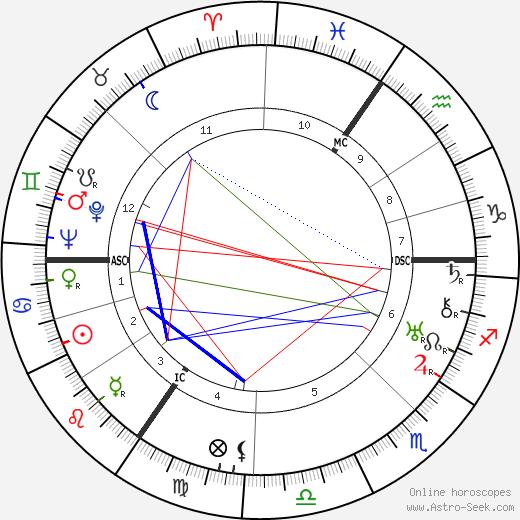 Maurice Gilliams tema natale, oroscopo, Maurice Gilliams oroscopi gratuiti, astrologia