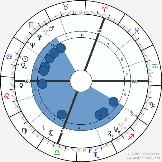 Robert Desnos wikipedia, horoscope, astrology, instagram