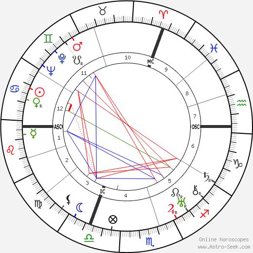 Робер Деснос Robert Desnos день рождения гороскоп, Robert Desnos Натальная карта онлайн