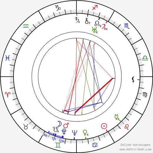 Zdeněk Kalista birth chart, Zdeněk Kalista astro natal horoscope, astrology
