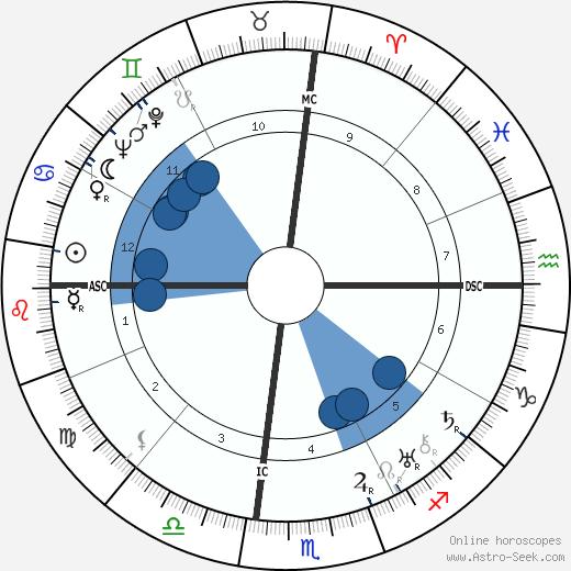 Zelda Fitzgerald wikipedia, horoscope, astrology, instagram