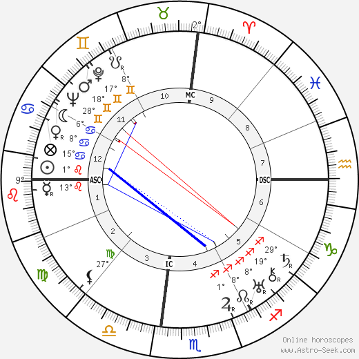 Zelda Fitzgerald birth chart, biography, wikipedia 2020, 2021