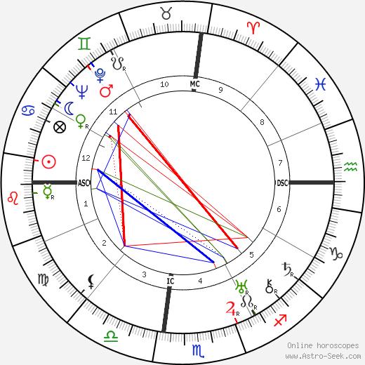 Зельда Фицджеральд Zelda Fitzgerald день рождения гороскоп, Zelda Fitzgerald Натальная карта онлайн