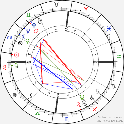 Zelda Fitzgerald birth chart, Zelda Fitzgerald astro natal horoscope, astrology