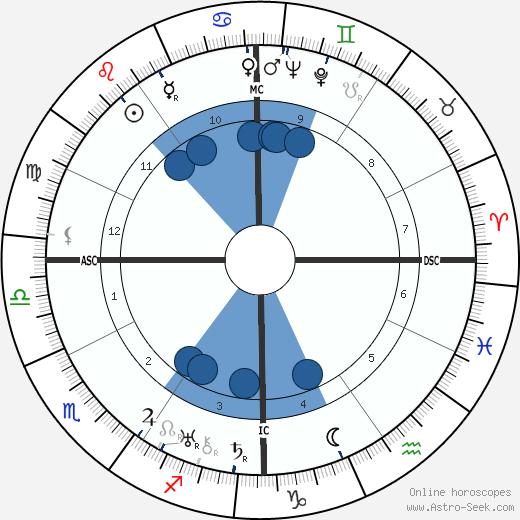 Charles Farrell wikipedia, horoscope, astrology, instagram