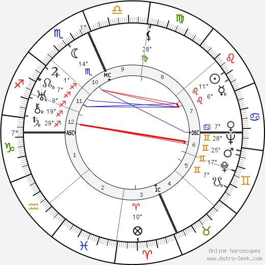 Ernie Pyle tema natale, biography, Biografia da Wikipedia 2020, 2021