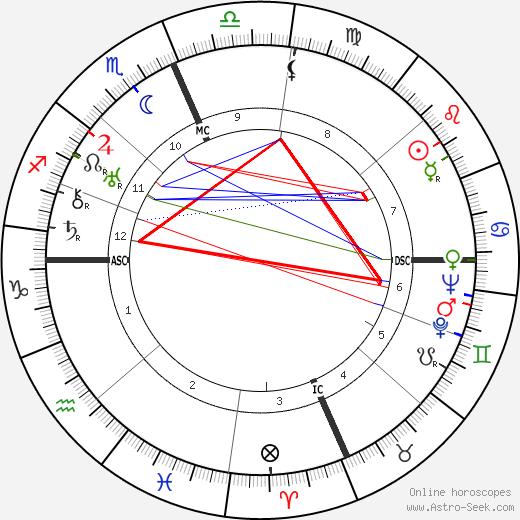 Ernie Pyle tema natale, oroscopo, Ernie Pyle oroscopi gratuiti, astrologia