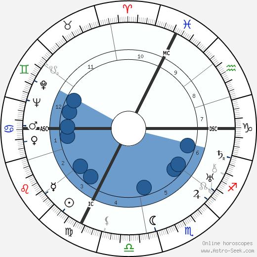 Gilbert Dupé wikipedia, horoscope, astrology, instagram