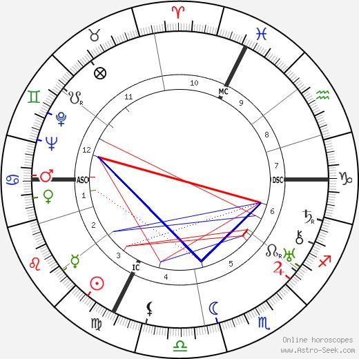Gilbert Dupé birth chart, Gilbert Dupé astro natal horoscope, astrology