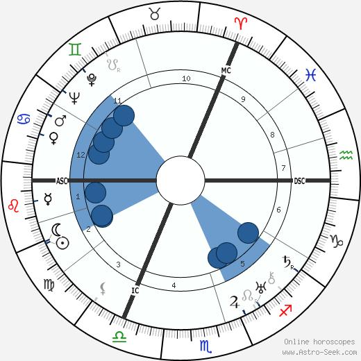 Hans Adolf Krebs wikipedia, horoscope, astrology, instagram