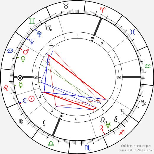 Hans Adolf Krebs birth chart, Hans Adolf Krebs astro natal horoscope, astrology