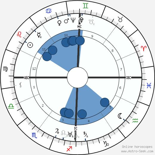 Jean Mantelet wikipedia, horoscope, astrology, instagram