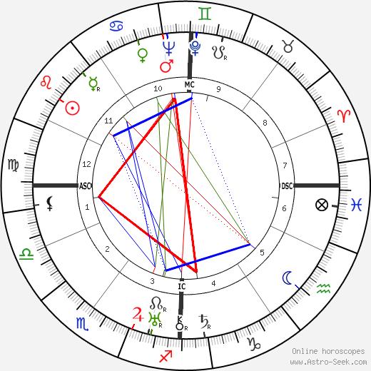Jean Mantelet birth chart, Jean Mantelet astro natal horoscope, astrology