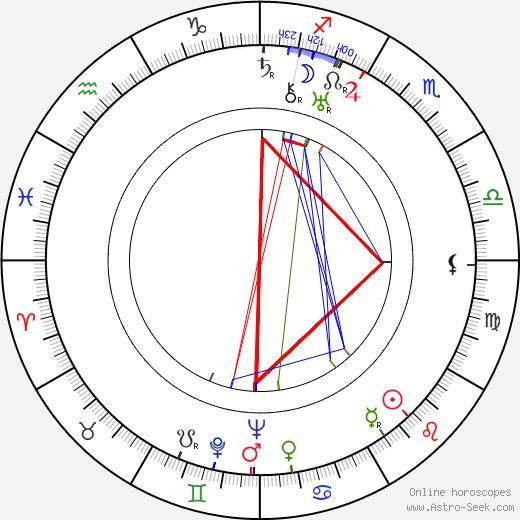 Jiří Weil astro natal birth chart, Jiří Weil horoscope, astrology
