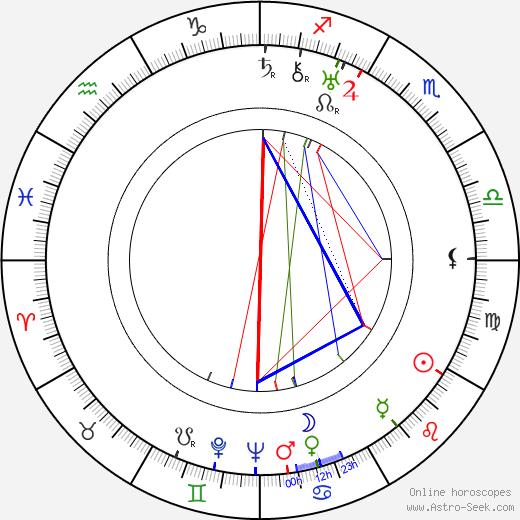 Ken Carpenter birth chart, Ken Carpenter astro natal horoscope, astrology