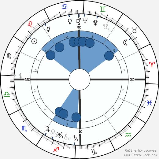 L. J. Jensen wikipedia, horoscope, astrology, instagram