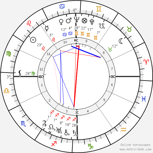 L. J. Jensen birth chart, biography, wikipedia 2020, 2021