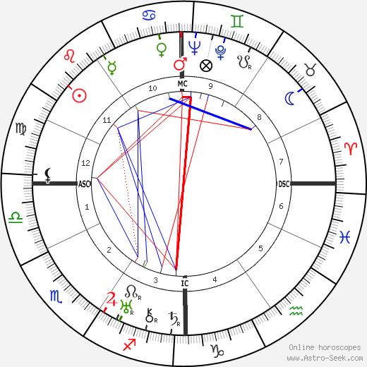 L. J. Jensen birth chart, L. J. Jensen astro natal horoscope, astrology