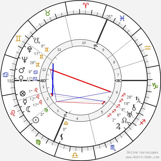 Leonardo Conti birth chart, biography, wikipedia 2018, 2019