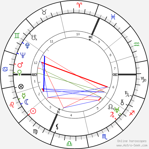 Leonardo Conti astro natal birth chart, Leonardo Conti horoscope, astrology