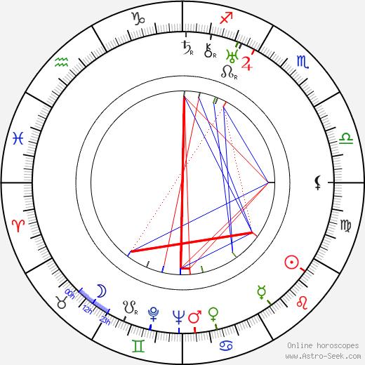Lili Valenty birth chart, Lili Valenty astro natal horoscope, astrology