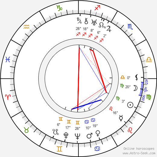 Mark Sandrich birth chart, biography, wikipedia 2019, 2020