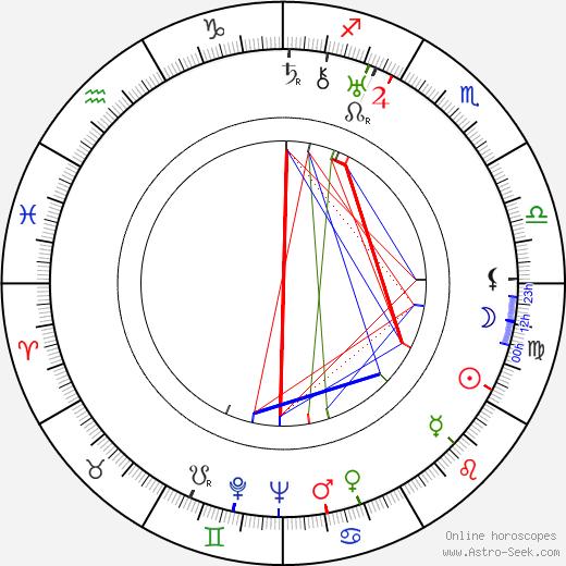 Mark Sandrich astro natal birth chart, Mark Sandrich horoscope, astrology