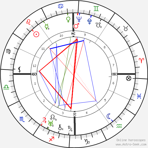 Norma Shearer astro natal birth chart, Norma Shearer horoscope, astrology