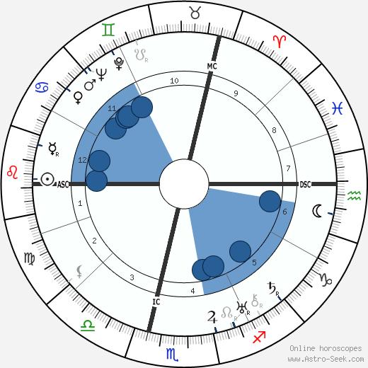 René Crevel wikipedia, horoscope, astrology, instagram