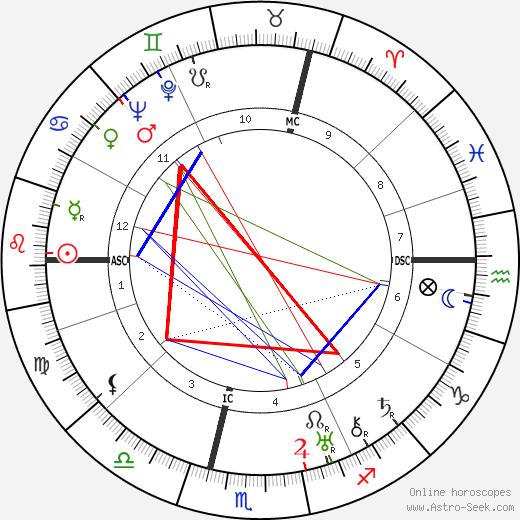 René Crevel astro natal birth chart, René Crevel horoscope, astrology