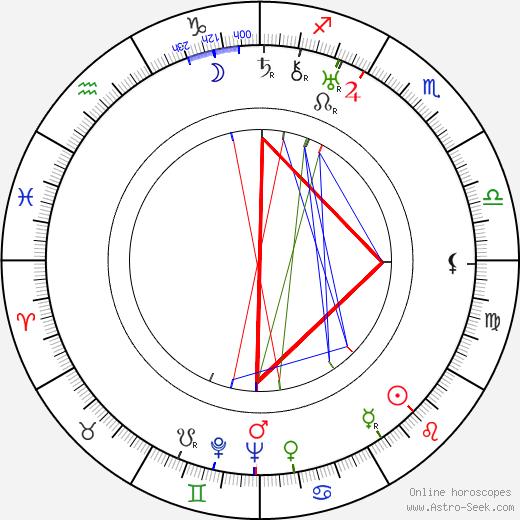 Роберт Сиодмак Robert Siodmak день рождения гороскоп, Robert Siodmak Натальная карта онлайн