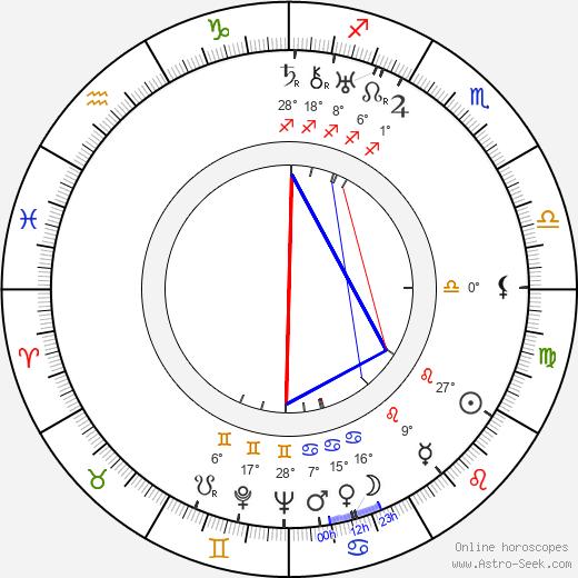Roland Culver birth chart, biography, wikipedia 2019, 2020