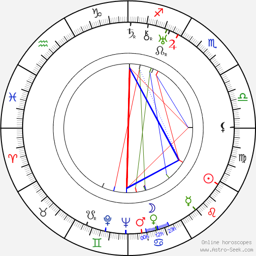 Roland Culver astro natal birth chart, Roland Culver horoscope, astrology