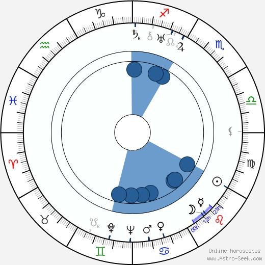 Stanislaw Belski wikipedia, horoscope, astrology, instagram