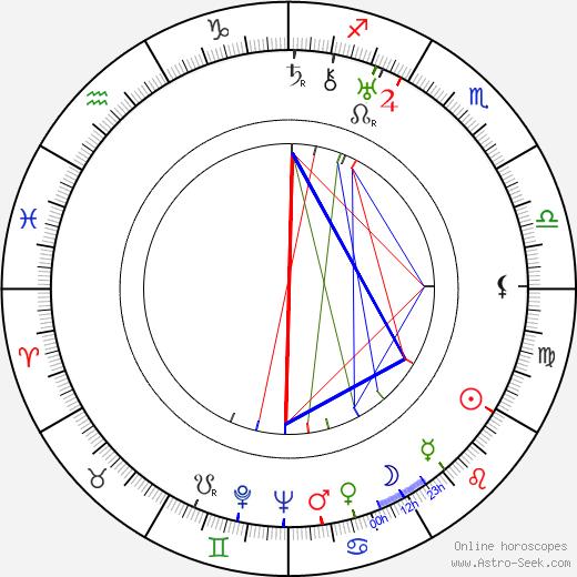 Yrjö Rannikko birth chart, Yrjö Rannikko astro natal horoscope, astrology