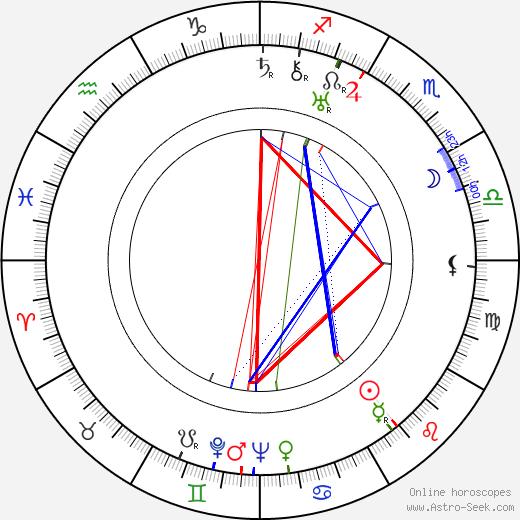 Zinaida Brumberg birth chart, Zinaida Brumberg astro natal horoscope, astrology